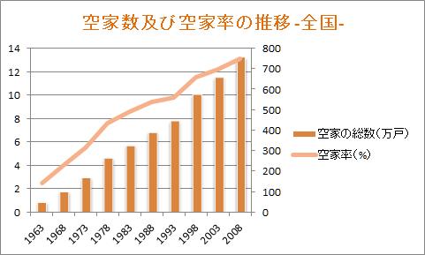 空家数及び空家率の推移