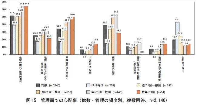 国土交通省管理面での心配事グラフ