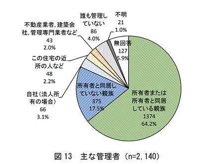 国土交通省主な管理者グラフ